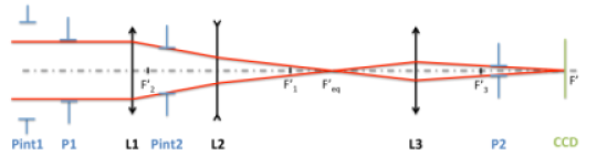 Optical scheme for the fine alignment representing the pupil P1, the lenses L1, L2 and L3, the CCD focal plane