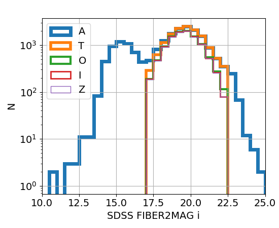 Histograms showing the 2RXS samples with exiML