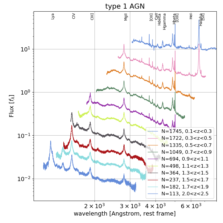 Spectral stacks as a function of redshift for objects classified as type 1 AGN.