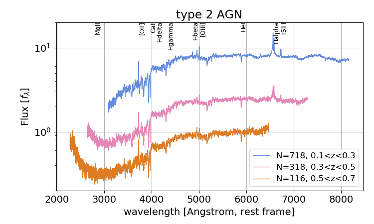 Spectral stacks as a function of redshift for objects classified as type 2 AGN.