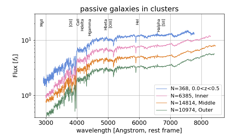 Spectral stacks as a function of redshift for objects classified as galaxy in cluster. The top panel shows the stack of active galaxies in clusters and the bottom panel shows the stack of passive galaxies in clusters. The bottom panel is accompanied by the stack of passive galaxies in clusters from the SPIDERS-CLUSTER observations with their evolution as a function of cluster-centric radius, see Clerc et al. in preparation for full details.
