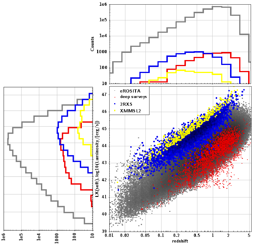 AGN X-ray luminosity vs. redshift for the 2RXS (blue) and XMMSL2 samples (yellow) and comparison with deep pencil beam surveys listed in Table