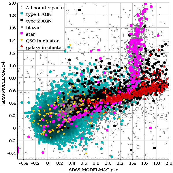 r-i vs. g-r colors (from SDSS MODEL MAG) for the counterparts to 2RXS sources, split by their spectroscopic classification, as labeled.