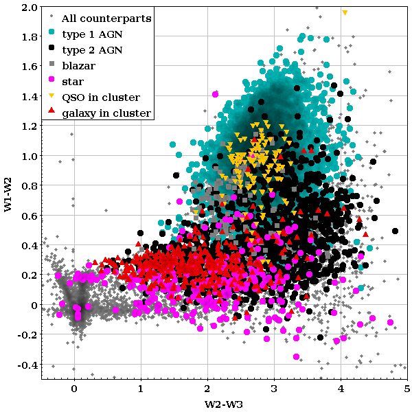 W1-W2 vs. W2-W3 colors (from WISE) for the counterparts to 2RXS sources, split by their spectroscopic classification, as labeled.