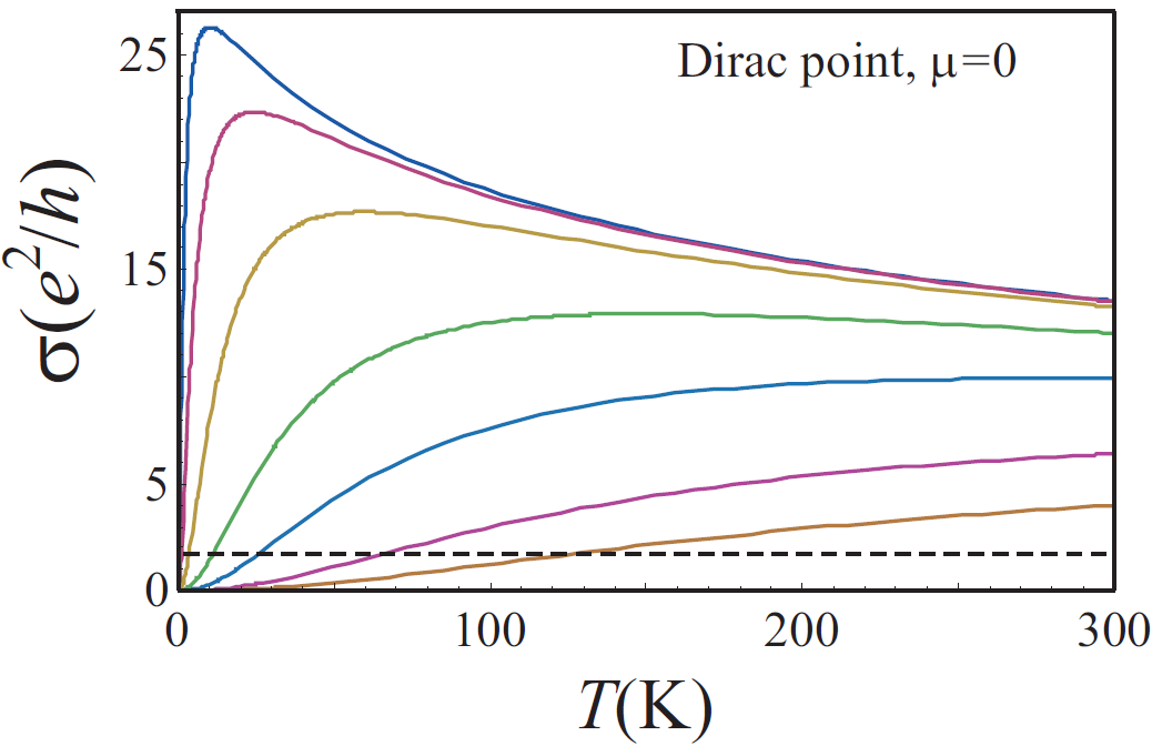 Temperature dependence of conductivity of suspended graphene at the Dirac point; impurity concentration