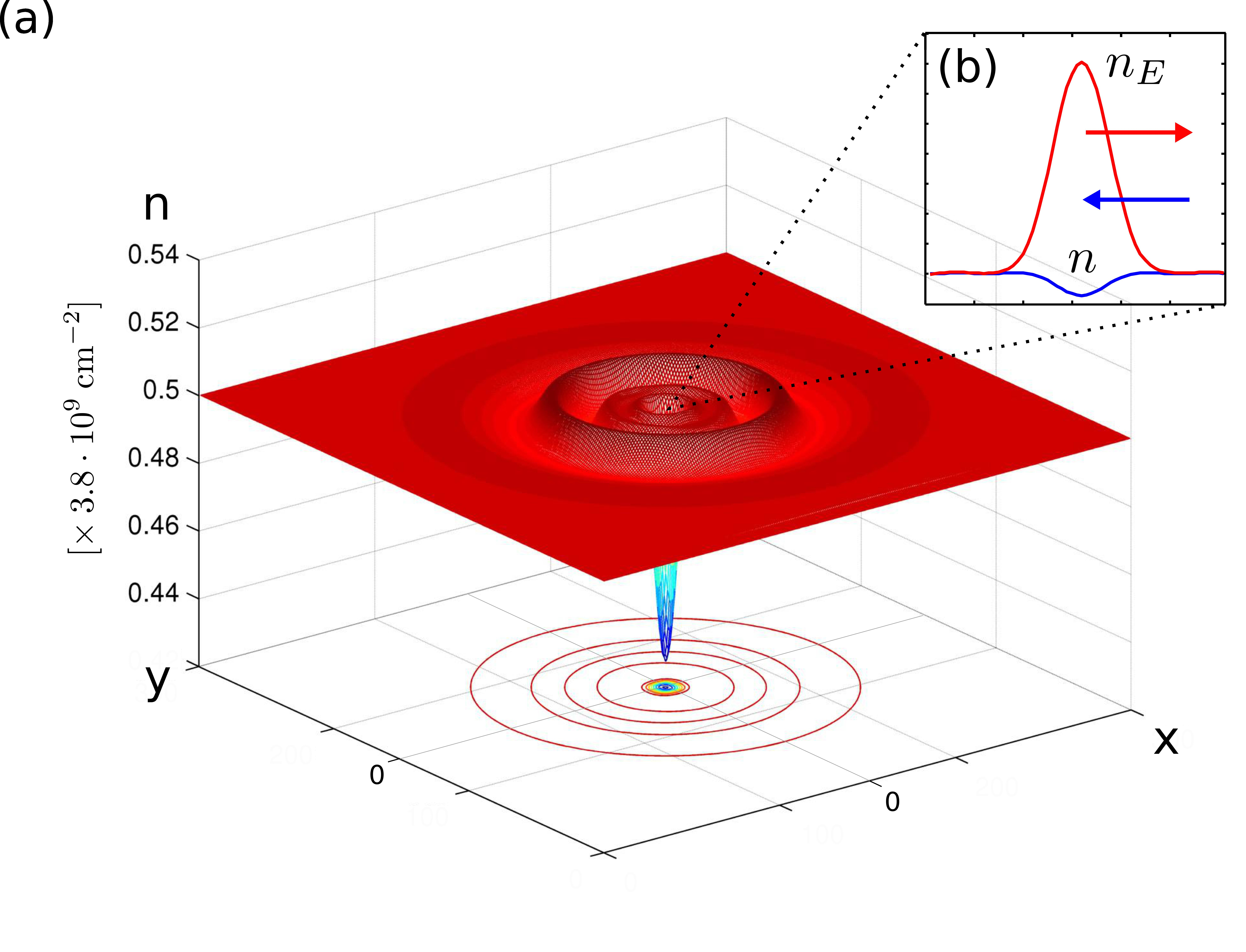 Hot spot in graphene. Inset: the soliton-like composite object at the origin. The blue curve shows the dip in the charge density, while the red curve shows the excess energy density. The red arrow indicates the pressure force compensated by the self-consistent electric field (shown by the blue arrow). Adapted from Ref