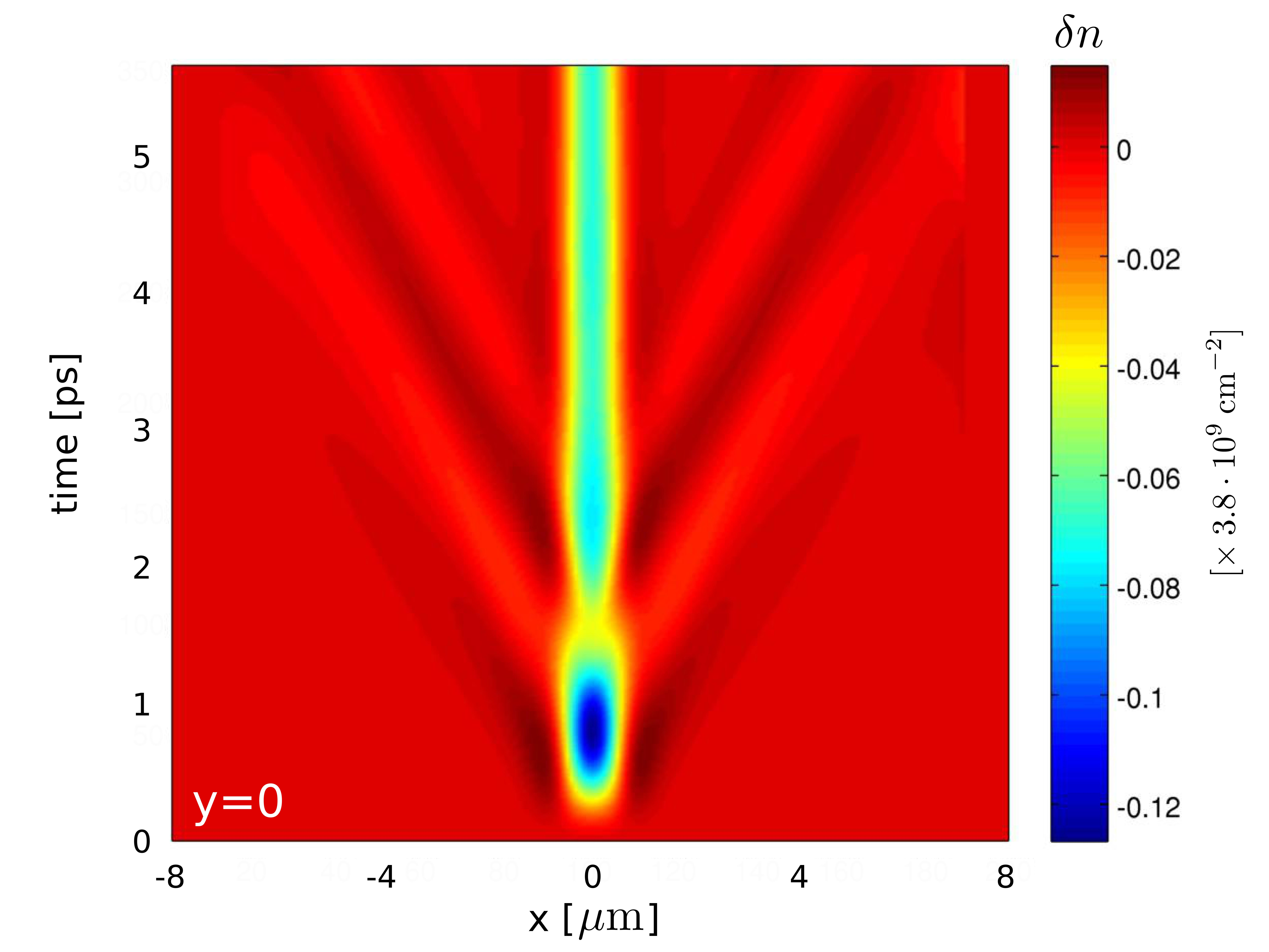 Hot spot relaxation. The color-map plot shows the time evolution of the charge density as a function of