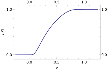 The smooth cutoff function