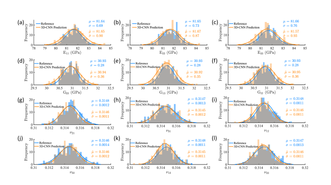 Distribution of effective properties of the 3D-CNN prediction and FEA result for the dataset of VF=7%: (a)