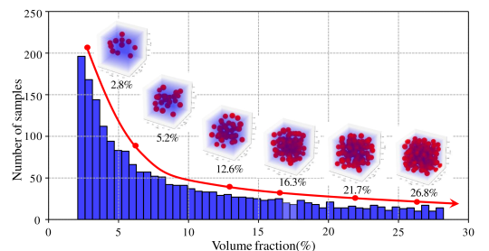 Distribution of number of samples with respect of the inclusion volume fraction.