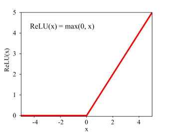 Rectified linear unit (ReLU) function as the activation function.