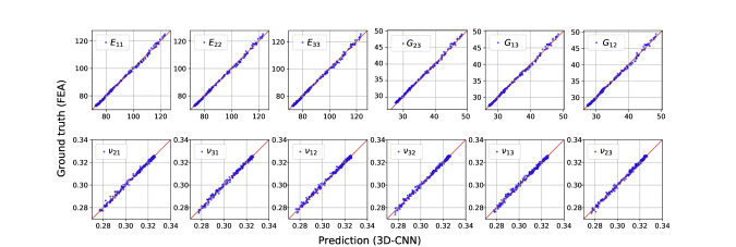 Comparison between the 3D-CNN prediction and ground truth (FEA).