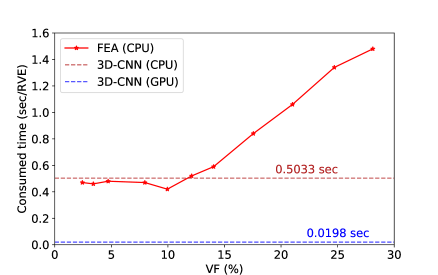 Comparison of the computational time per RVE for 3D-CNN prediction and FEA.