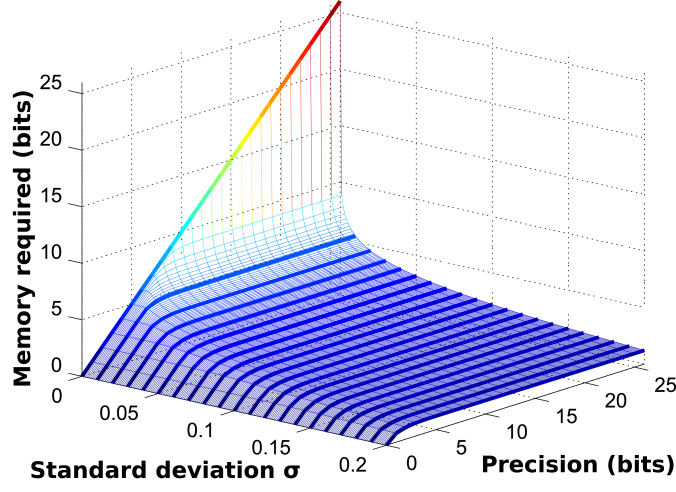 Quantum memory cost for process with Gaussian noise