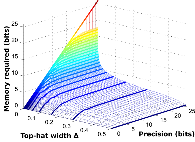 Quantum memory cost for process with uniform white noise