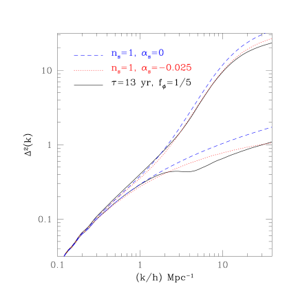Shown at a redshift
