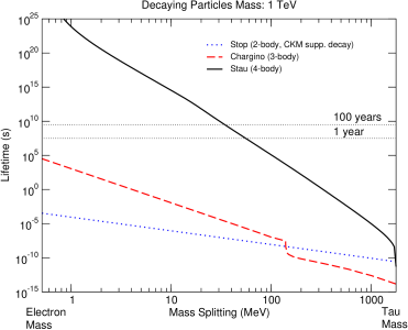 The lifetime of a 1 TeV stop (blue dotted line), a chargino (red dashed line) and a stau (black solid line), as a function of their mass splitting with the lightest SUSY particle, the lightest neutralino.