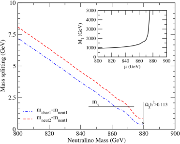 A low-energy parameterization of the higgsino-like neutralino case, at