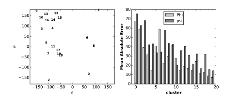Mean absolute error performance for different clusters in VL1267. Left: visualization of 20 cluster centers on the Ramachandran plot with smaller number indicating smaller size. Right: mean absolute error for different clusters.