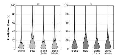 Mean absolute error performance for different protein classes in VL1267. Left: for