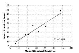 Relationship between prediction error and standard deviation. Eight points are for two kinds of angles in four secondary structural regions (total, helix, strand, coil).