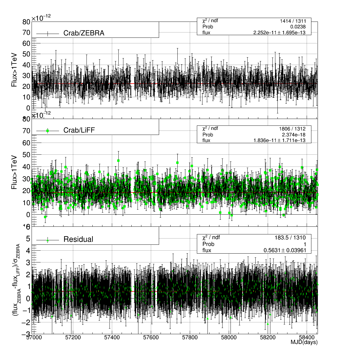 Crab LC comparison using ZEBRA(top) and liff (middle). The difference (bottom) taken between ZEBRA and liff divided by the flux uncertainty of ZEBRA shows the consistency between both flux estimation methods.