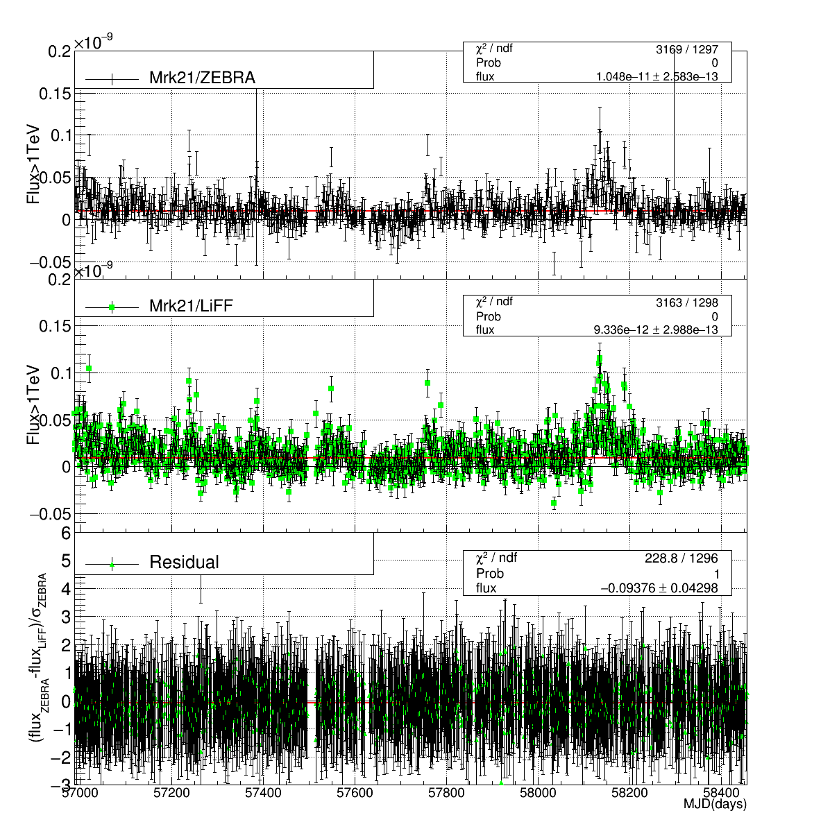 Mrk421 LC comparison using ZEBRA(top) and liff (middle). The difference (bottom) taken between ZEBRA and liff divided by the flux uncertainty of ZEBRA shows the consistency between both flux estimation methods.