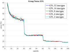 : ResNet-50's validation error of BN (left) and GN (right) trained with 32, 16, 8, 4, and 2 images/GPU.