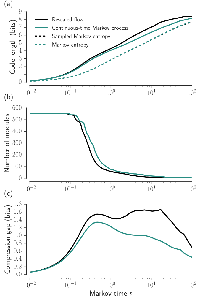 (Color online) Comparing flow rescaling with a continuous-time Markov process. Panels a-c show the effect on a weighted, undirected co-authorship network with 552 physicists