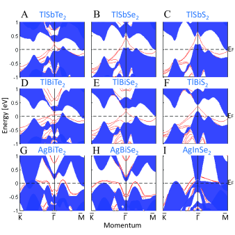 Band structures based on thin slab calculations for TlSbTe