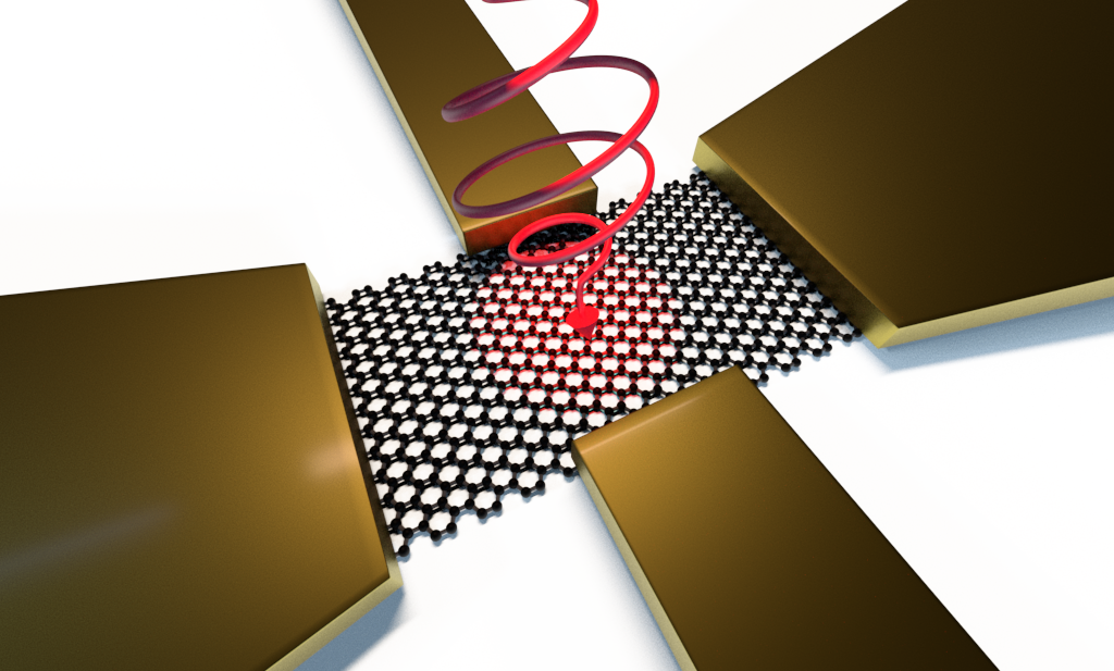 Schematic picture of the experimental setup for the light-induced anomalous Hall effect in graphene.