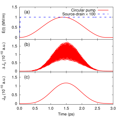 Evaluation of the light-induced Hall current in a massless Dirac fermion system. (a)The red-solid line shows the field strength of the circular laser pulse as a function of time, and the blue-dotted line shows that of the source-drain field. Here, the source-drain field (blue-dotted) is scaled by a factor of