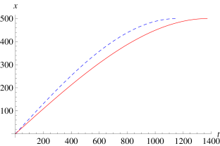 Time evolution of the bubble in the outside coordinates