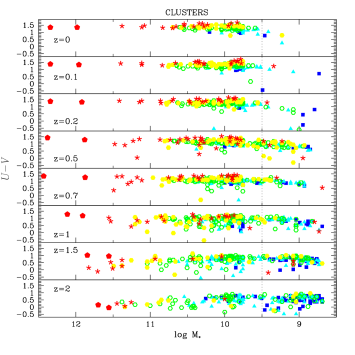colour-stellar mass relation for galaxies in clusters (left) and in groups (right) at different redshifts. Galaxies are classified by their mass-weighted metallicity, in solar units: