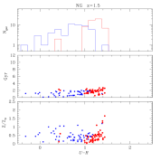 colour distribution of galaxies, along with age–colour and metallicity–colour relations, for galaxies in the cluster cores (first row), cluster outskirts (second), normal groups (third) and fossil groups (fourth) at different epochs: shown respectively in blue/red are objects with specific star formation rate (SSFR) during the last Gyr higher/lower than a value equivalent to 1