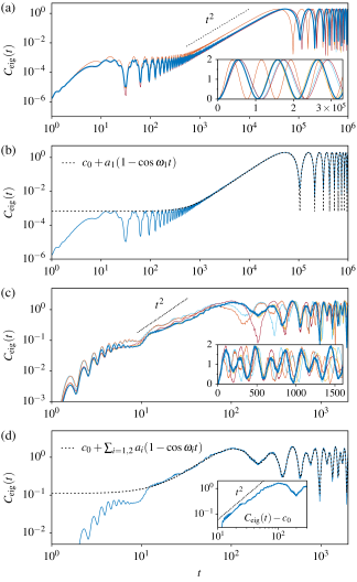 OTO commutator measured with eigenstates at two given disorder realizations. The disorder realizations chosen for (a, b) and (c, d) are associated with the rightmost and leftmost lines in Fig.