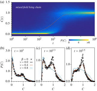 Probability distribution of the OTO commutator in the mixed-field Ising chain. (a) The distribution