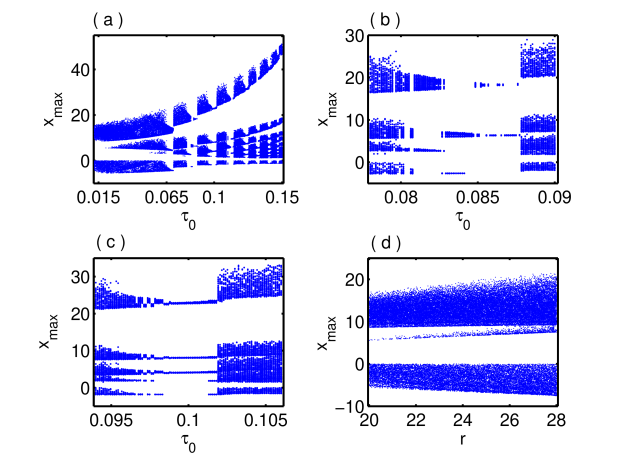 (color online) Bifurcation diagram of a modulated time-delay Lorenz system (1) by (a) varying zero-frequency component