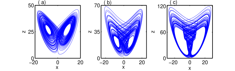 (color online) Chaotic attractor of (a) Lorenz system,