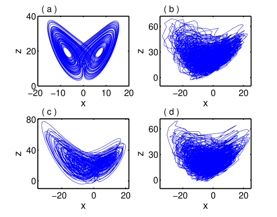 (color online) Chaotic attractors of a modulated time delay Lorenz system (1) in the presence of Gaussian white and color noise for different noise intensities: (a) without any noise, (b) Gaussian white noise with