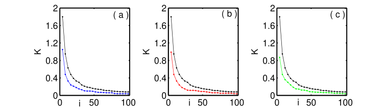 (color online) Effect of noise on synchronization in the network (7) with the number of oscillators: (a) Gaussian white noise,
