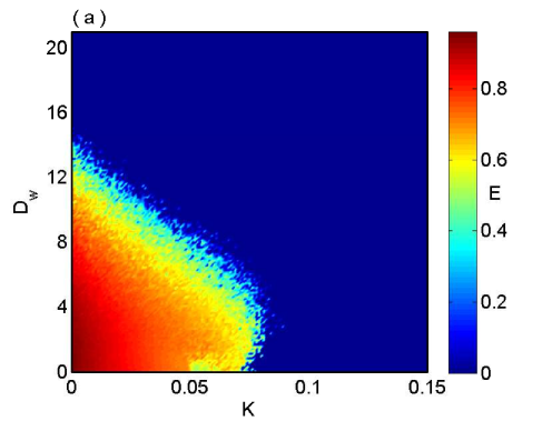 (color online) Enhancement of synchronization in network of