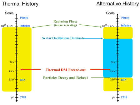 The left timeline represents a thermal history for the early universe where dark matter WIMPs are populated in the thermal bath that emerges shortly after after inflationary reheating. The right timeline represents a moduli dominated, non-thermal history, where the universe evolves as a matter dominated universe up until the decay time which must be before BBN.