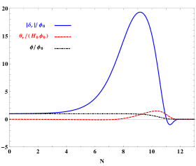 Evolution of the (normalized) radiation density contrast