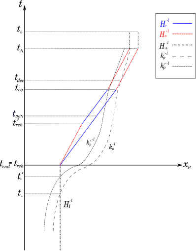 Evolution of physical wavelengths as labelled by their inverse wavenumber