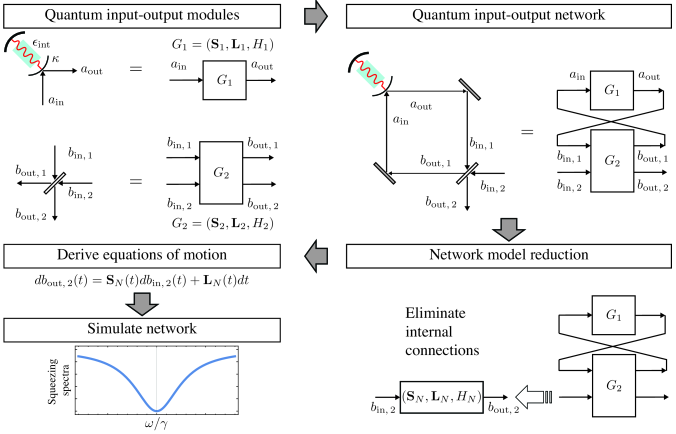 An example of the type of workflow for modeling complex quantum networks that is enabled by the SLH framework. Each step of the workflow is covered in this review.