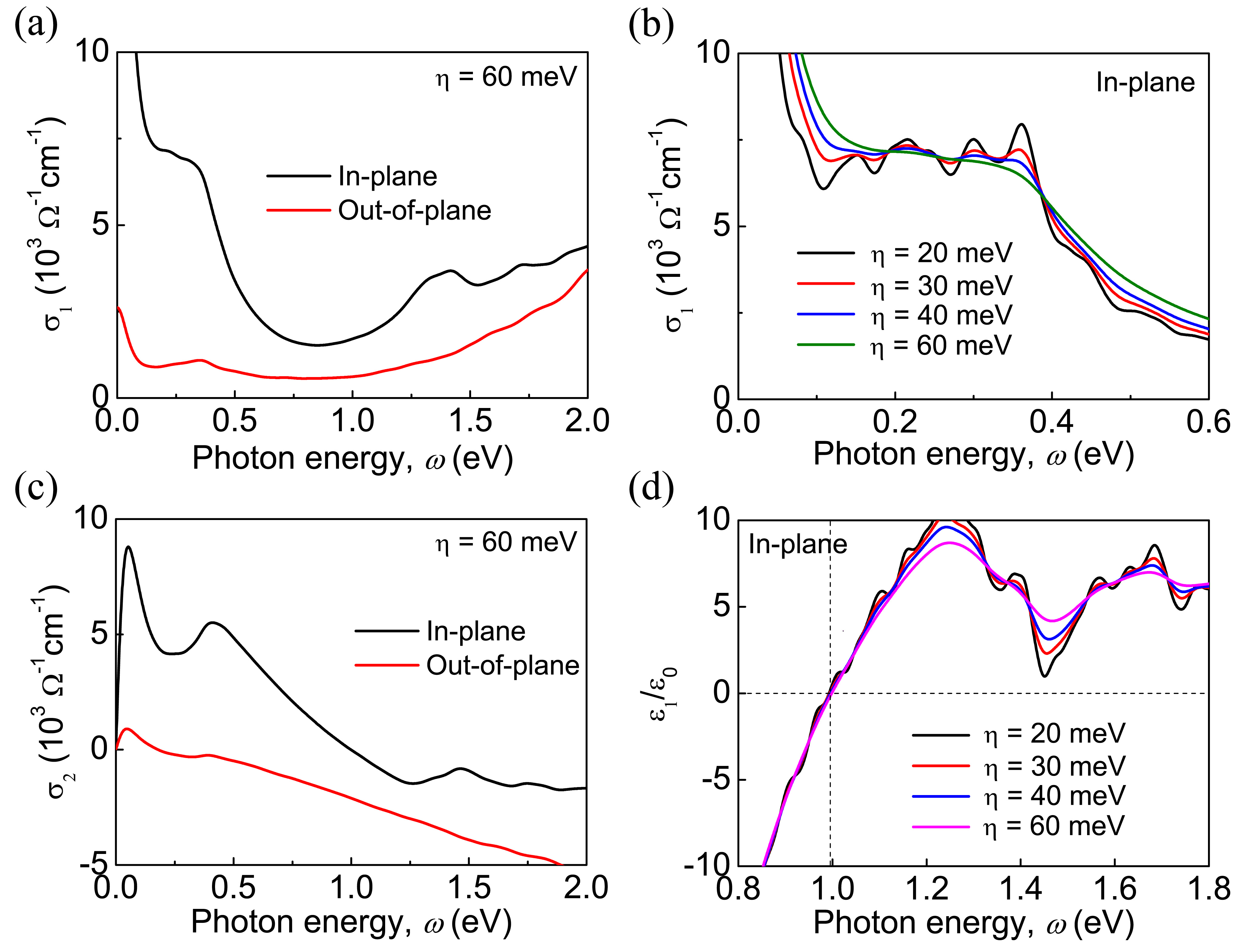 (a) Real part of the optical conductivity shown as a function of the photon energy with incidence along in-plane [100] and out-of-plane [001] crystallographic directions; (b) Real part of the in-plane optical conductivity calculated for different damping parameters
