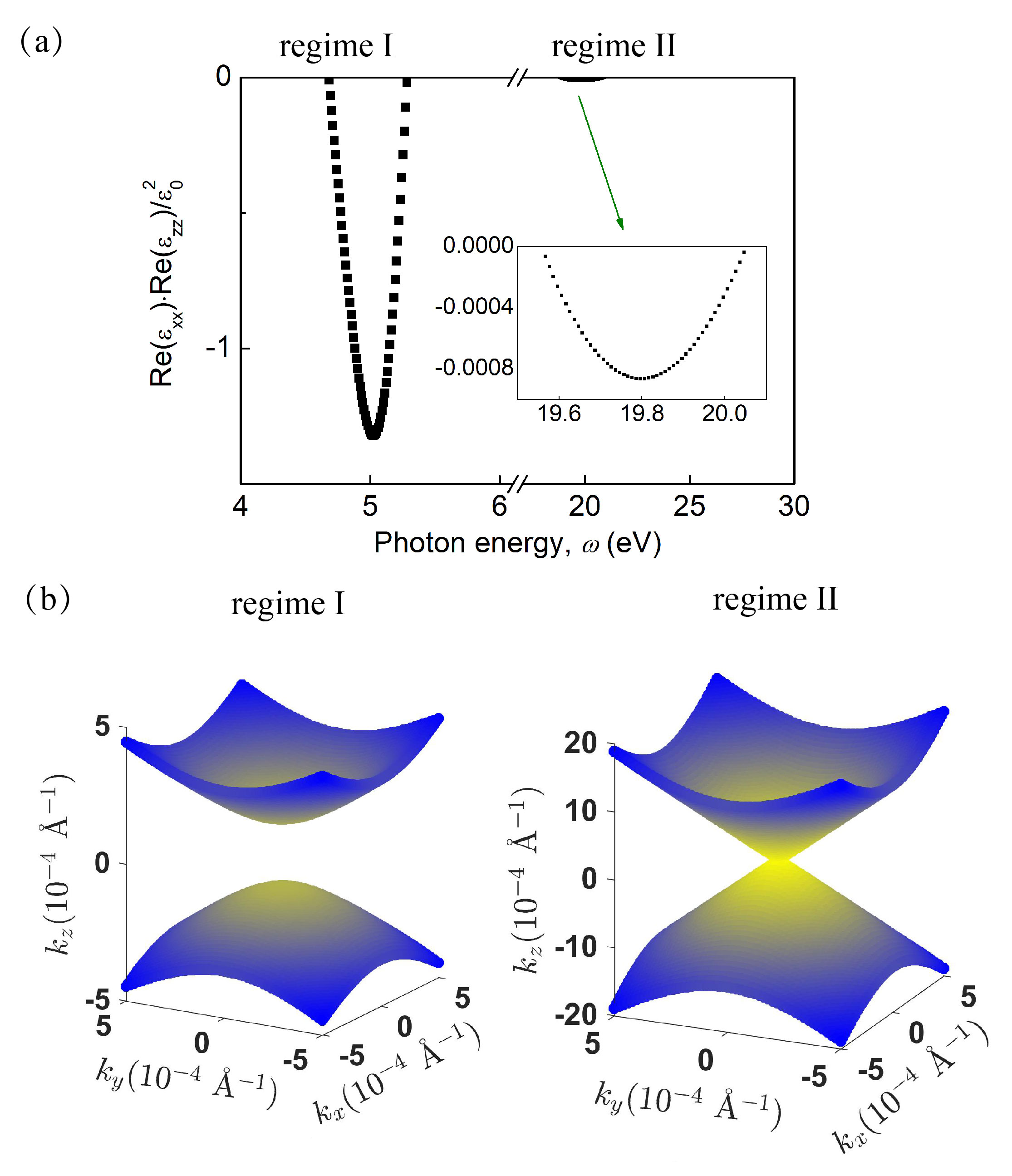 (a) Product of the in-plane and out-plane real dielectric functions shown as a function of energy; (b) Reciprocal-space representation of the constant-energy surfaces of two possible hyperbolic plasmon modes in ZrSiS, denoted as regime I (left) and II (right). The color shows the magnitude of