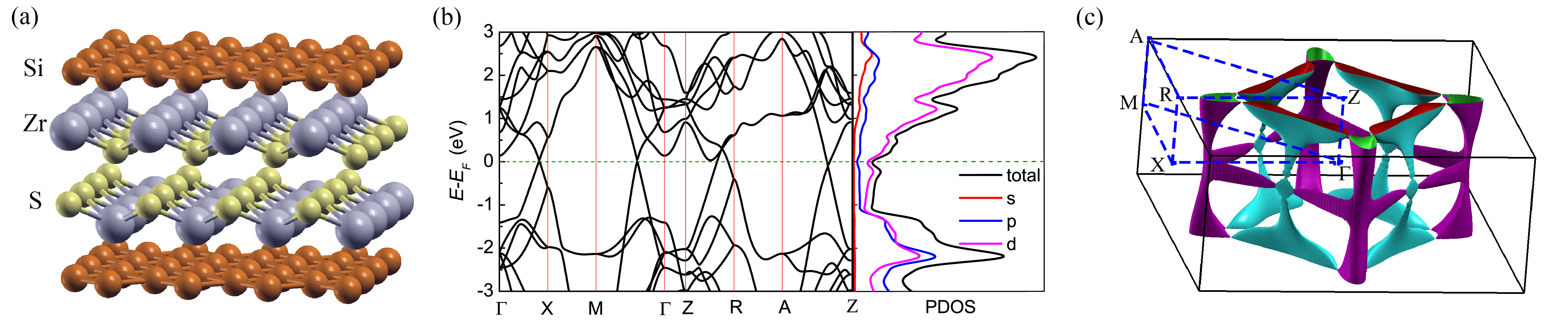 (a) Schematic representation of the ZrSiS crystal structure; (b) Calculated band structure and orbital-resolved density of states in the vicinity of the Fermi energy; (c) Three-dimensional view of the Fermi surface with purple and cyan colors denoting valence and conduction states, respectively. Black lines mark the Brillouin zone boundaries. Dashes blue lines connect the high-symmetry points used in (b).