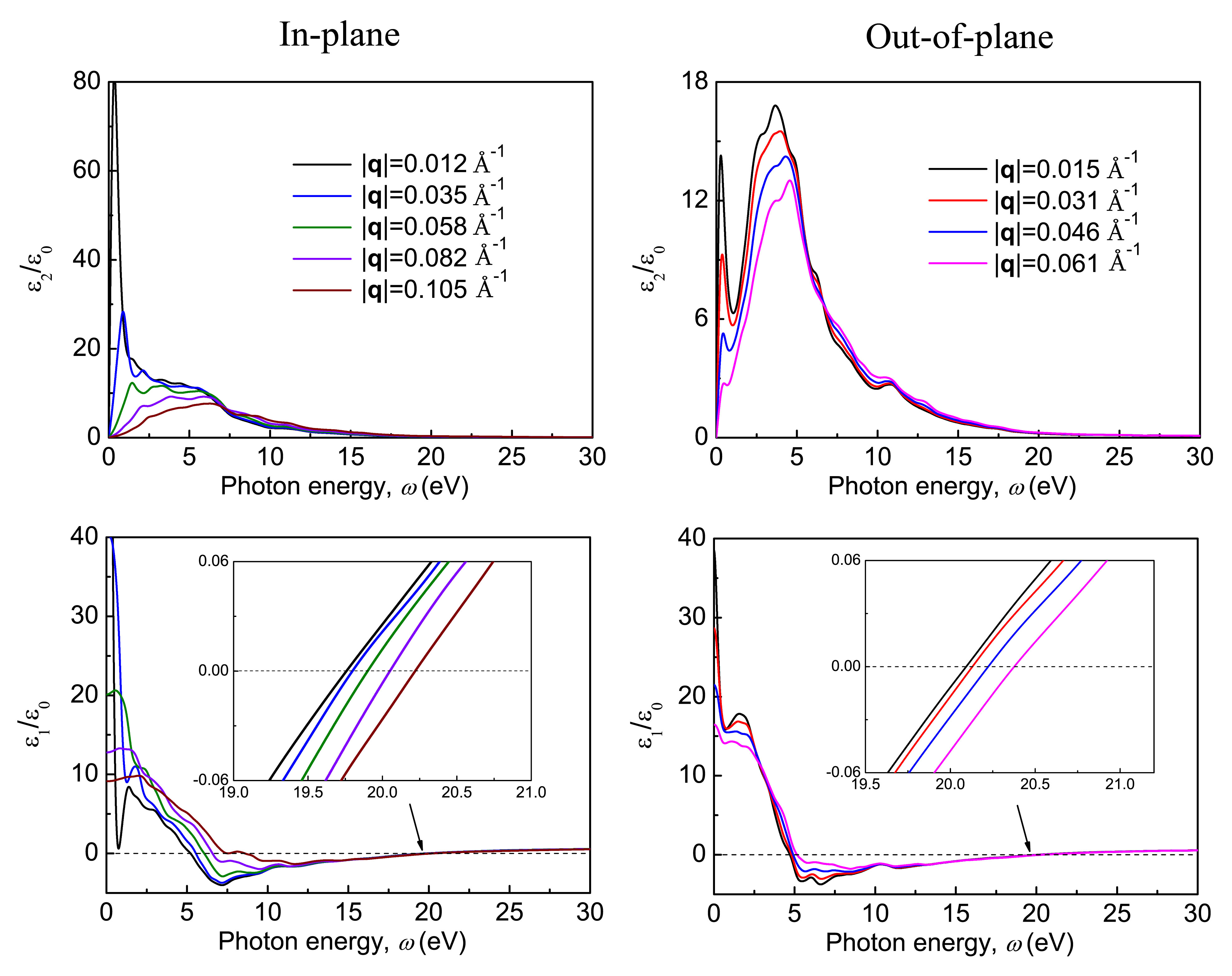 Imaginary (upper panels) and real (lower panels) parts of the dielectric function of pristine ZrSiS calculated as a function of the photon energy